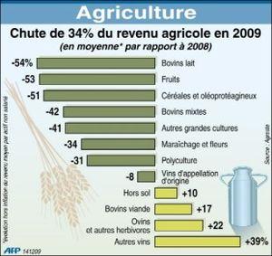 Revenus agricoles