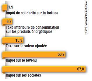 Cout des dépenses fiscales