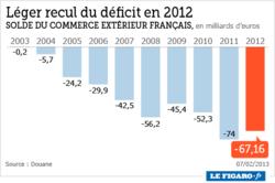 201306_france_deficit_commercial