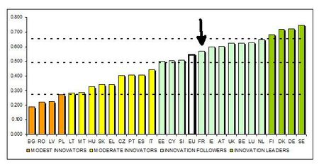Innovation-performance-2013