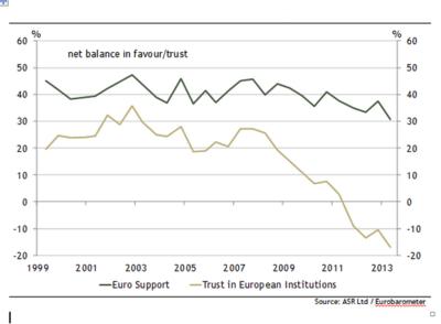 Euro et institutions